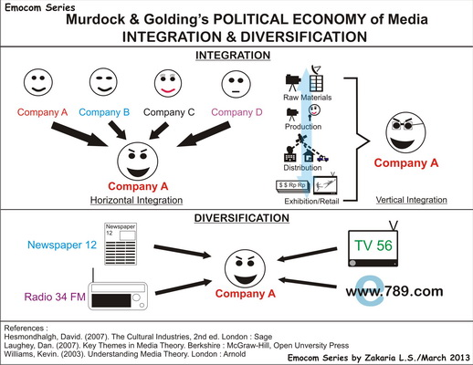 Murdoc & Golding Integration - Diversification A